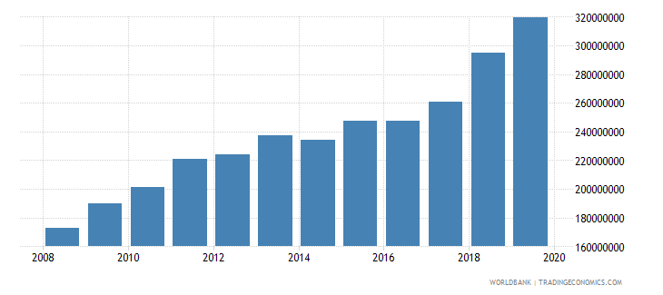 el salvador military expenditure current lcu wb data