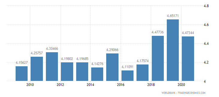 el salvador military expenditure percent of central government expenditure wb data
