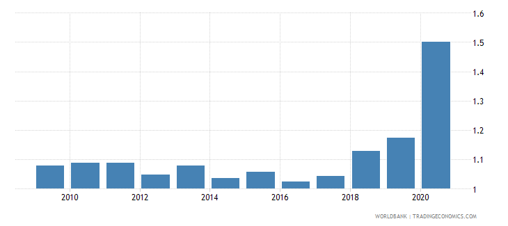 el salvador military expenditure percent of gdp wb data