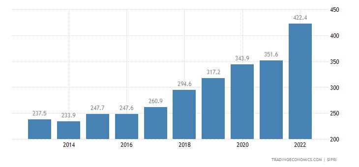 El Salvador Military Expenditure