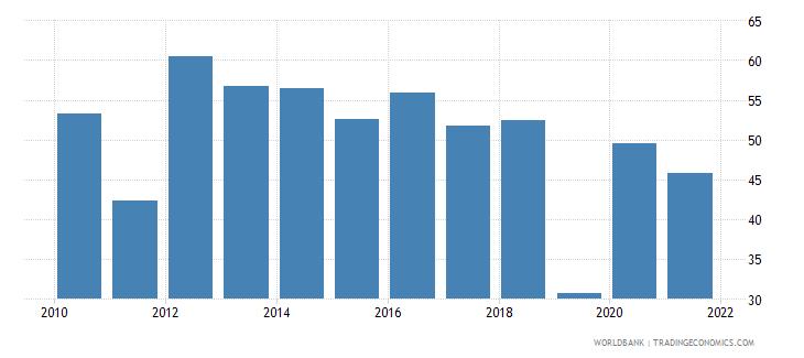 el salvador multilateral debt service percent of public and publicly guaranteed debt service wb data