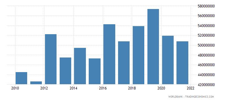 el salvador multilateral debt service tds us dollar wb data