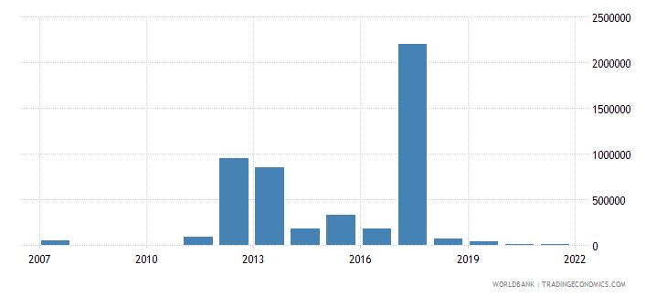 el salvador net bilateral aid flows from dac donors australia us dollar wb data