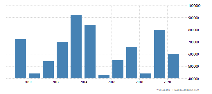 el salvador net bilateral aid flows from dac donors austria us dollar wb data