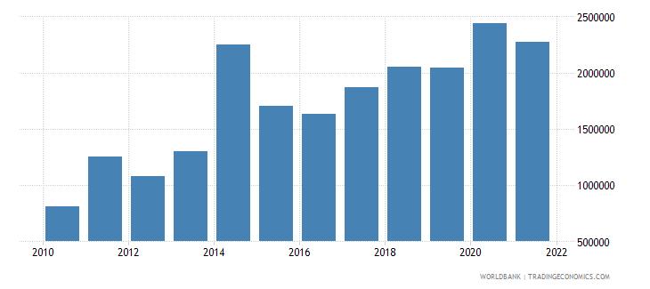 el salvador net bilateral aid flows from dac donors belgium us dollar wb data