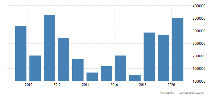 el salvador net bilateral aid flows from dac donors canada us dollar wb data
