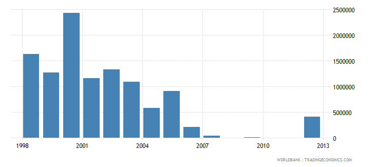el salvador net bilateral aid flows from dac donors denmark us dollar wb data