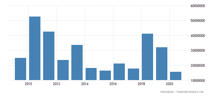 el salvador net bilateral aid flows from dac donors european commission us dollar wb data