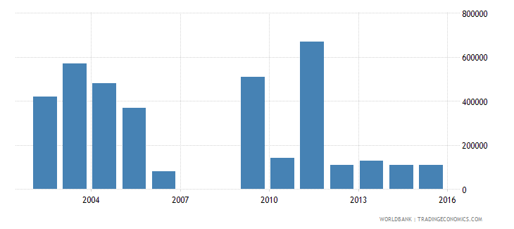 el salvador net bilateral aid flows from dac donors finland us dollar wb data