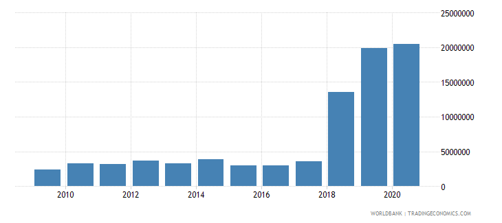 el salvador net bilateral aid flows from dac donors france us dollar wb data
