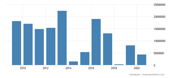 el salvador net bilateral aid flows from dac donors germany us dollar wb data