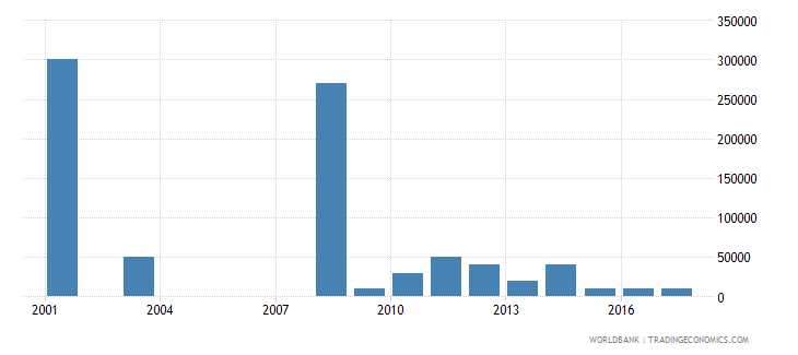 el salvador net bilateral aid flows from dac donors greece us dollar wb data