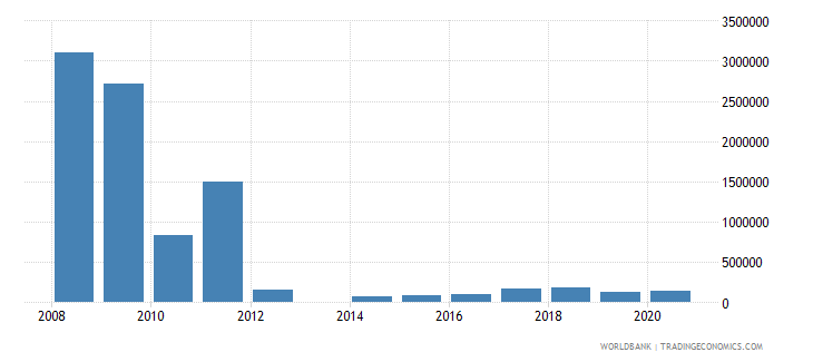 el salvador net bilateral aid flows from dac donors ireland us dollar wb data