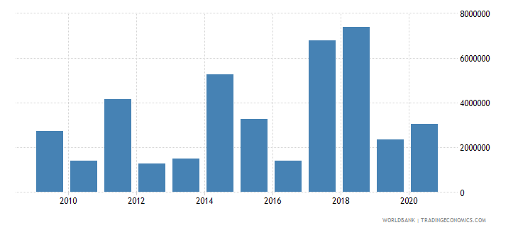 el salvador net bilateral aid flows from dac donors italy us dollar wb data