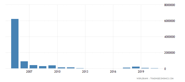 el salvador net bilateral aid flows from dac donors netherlands us dollar wb data