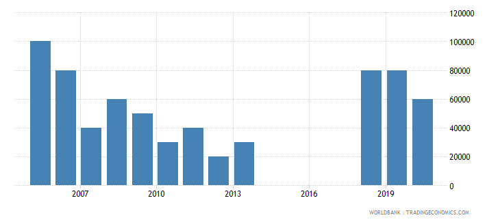 el salvador net bilateral aid flows from dac donors new zealand us dollar wb data
