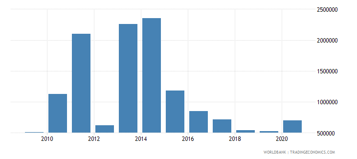 el salvador net bilateral aid flows from dac donors norway us dollar wb data