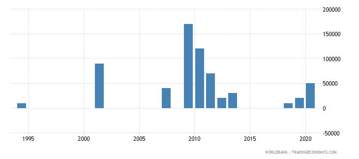 el salvador net bilateral aid flows from dac donors portugal us dollar wb data