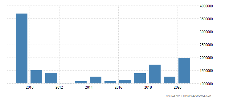 el salvador net bilateral aid flows from dac donors sweden us dollar wb data