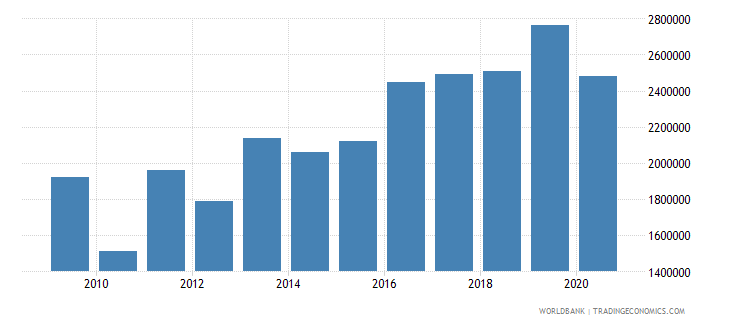 el salvador net bilateral aid flows from dac donors switzerland us dollar wb data