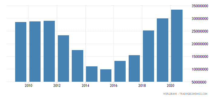 el salvador net bilateral aid flows from dac donors total us dollar wb data