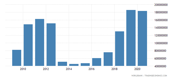 el salvador net bilateral aid flows from dac donors united states us dollar wb data