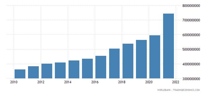 el salvador net current transfers from abroad us dollar wb data