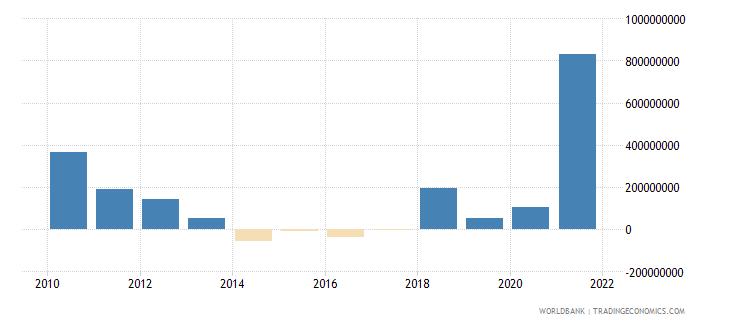 el salvador net financial flows multilateral nfl us dollar wb data