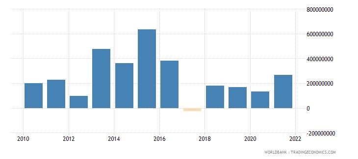 el salvador net flows on external debt private nonguaranteed png nfl us dollar wb data