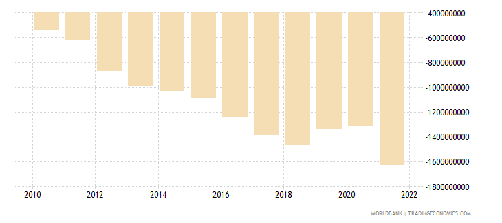 el salvador net income from abroad us dollar wb data