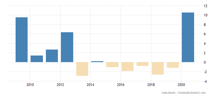 el salvador net incurrence of liabilities total percent of gdp wb data