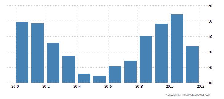 el salvador net oda received per capita us dollar wb data