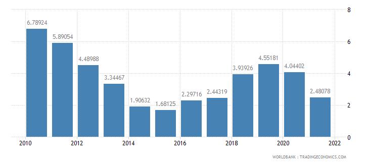el salvador net oda received percent of central government expense wb data