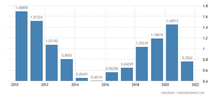 el salvador net oda received percent of gni wb data