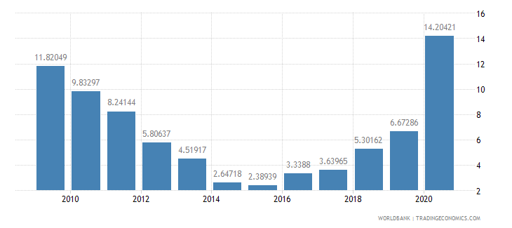 el salvador net oda received percent of gross capital formation wb data