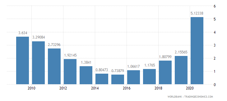 el salvador net oda received percent of imports of goods and services wb data
