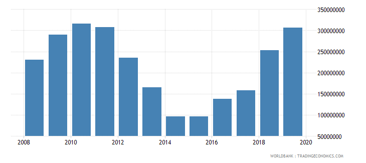 el salvador net official development assistance and official aid received constant 2007 us dollar wb data