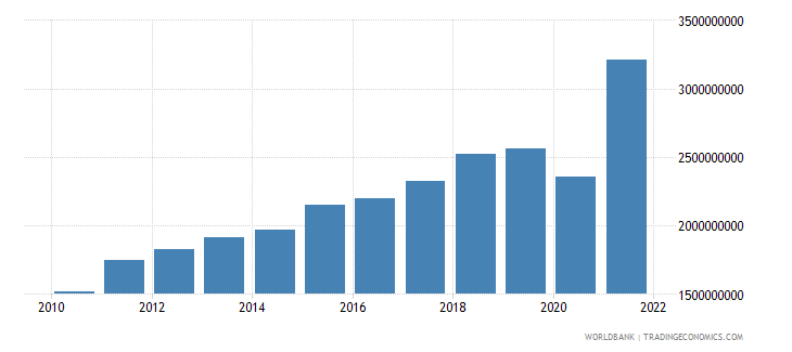 el salvador net taxes on products us dollar wb data