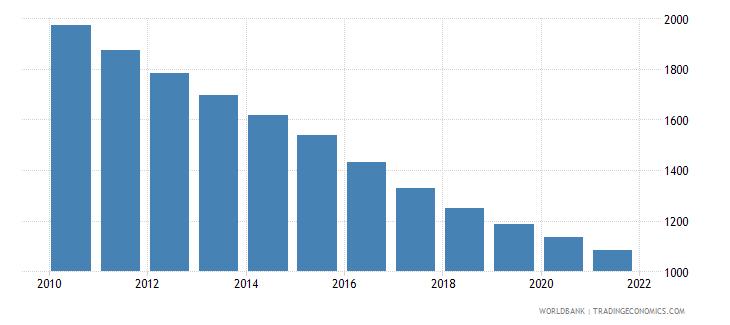 el salvador number of infant deaths wb data