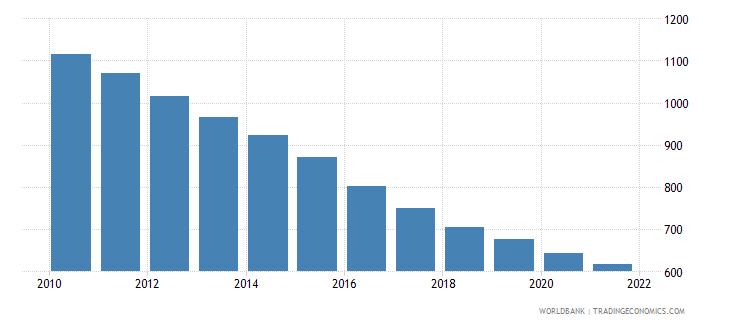 el salvador number of neonatal deaths wb data