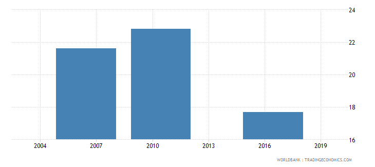 el salvador number of permanent non production workers wb data