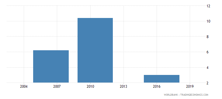 el salvador number of temporary workers wb data