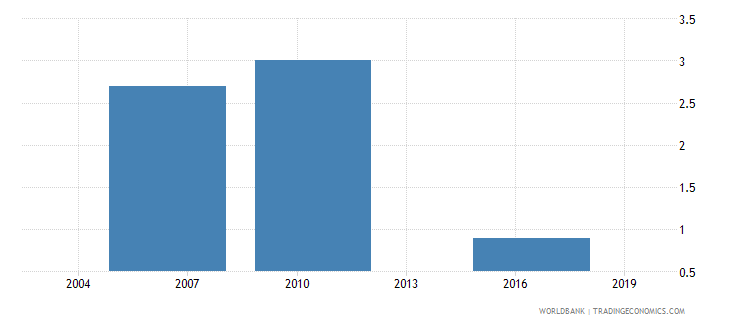 el salvador number of visits or required meetings with tax officials wb data