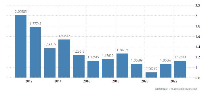 el salvador ores and metals exports percent of merchandise exports wb data