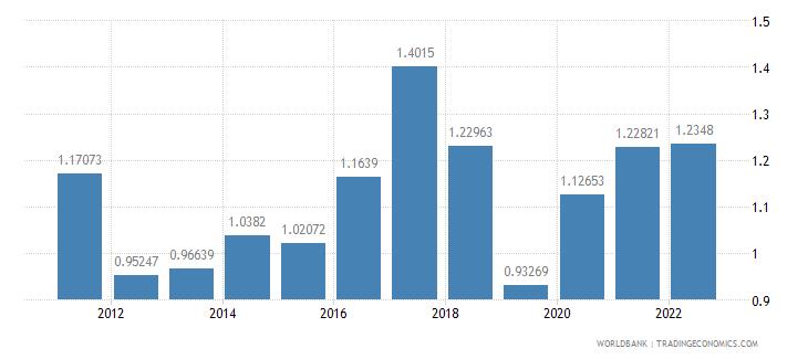 el salvador ores and metals imports percent of merchandise imports wb data