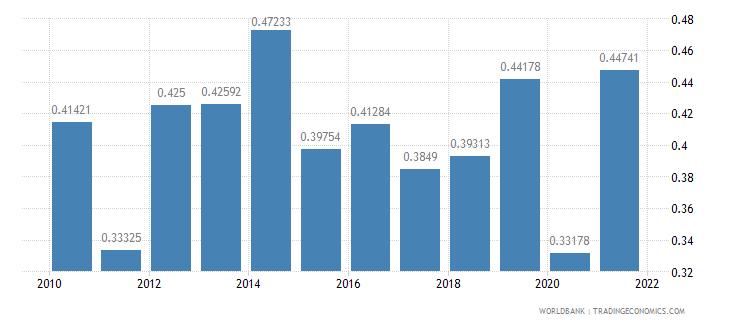 el salvador other taxes percent of revenue wb data