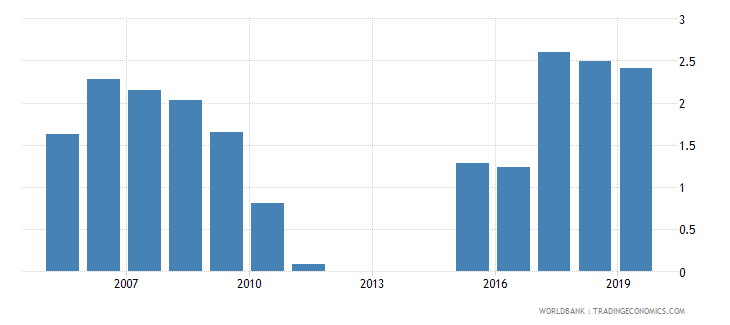 el salvador outstanding international private debt securities to gdp percent wb data