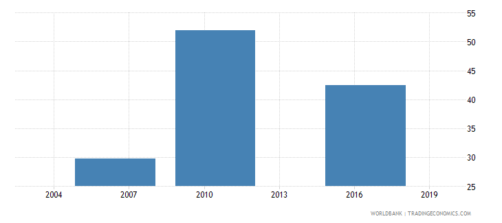el salvador percent of firms having their own web site wb data