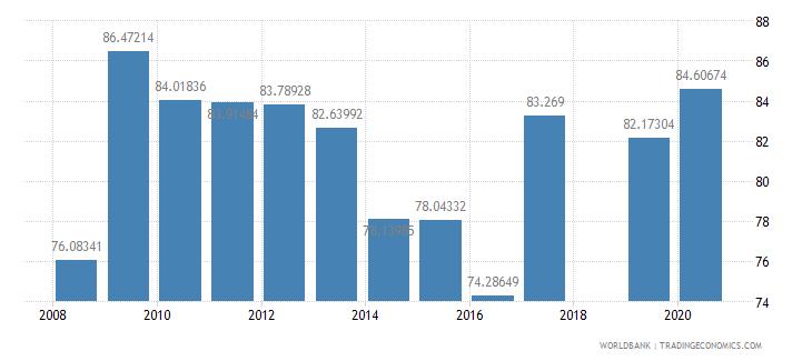 el salvador persistence to last grade of primary total percent of cohort wb data