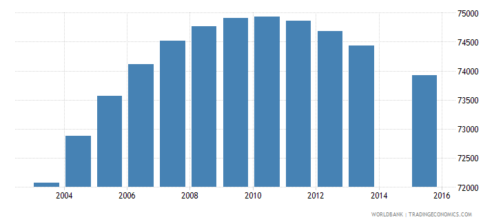 el salvador population age 10 female wb data
